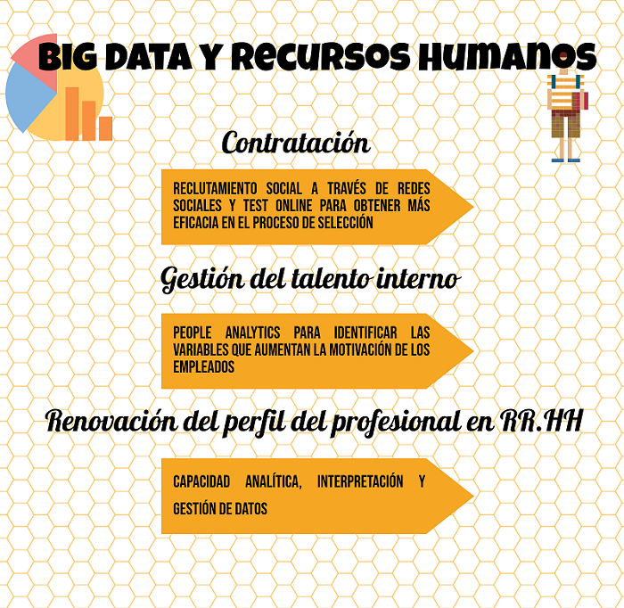 Big Data y RR.HH.