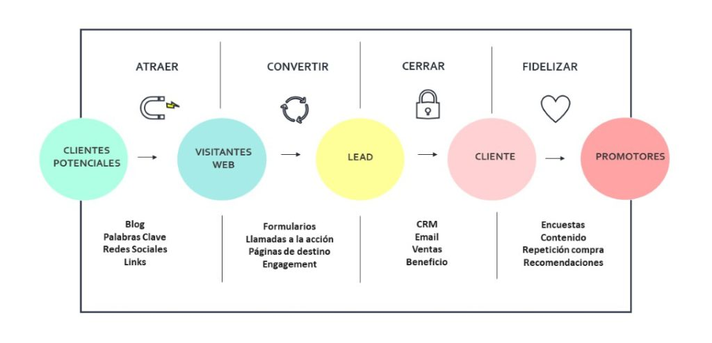 En qué consiste el Inbound Marketing