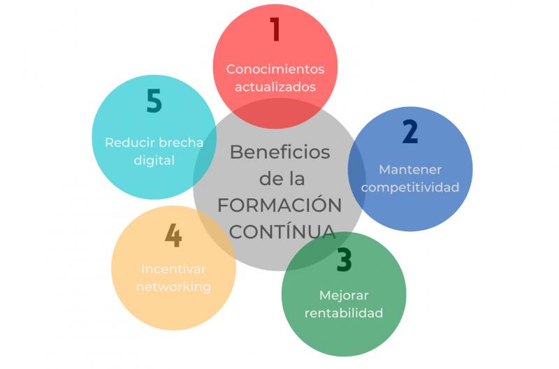 Beneficios de la formación contínua