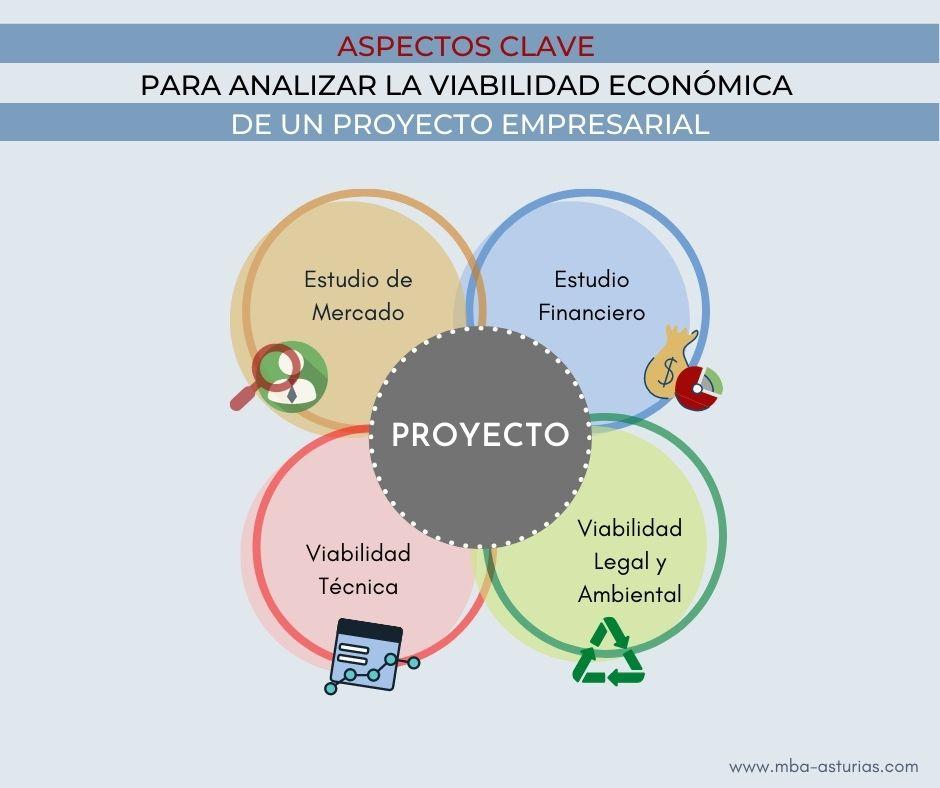 Aspectos clave para determinar viabilidad económica de un proyecto de empresa