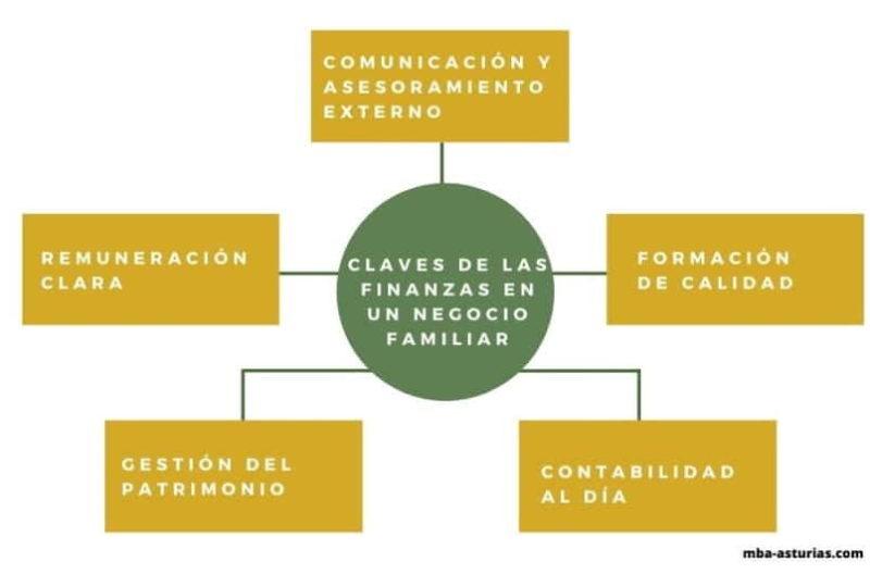 Claves finanzas negocio familiar
