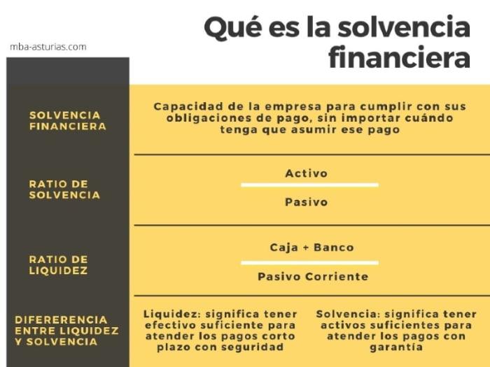 Solvencia, ratios y diferencia con liquidez