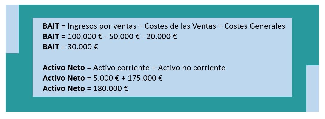 Ejemplo cálculo rentabilidad económica de una empresa