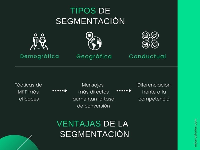 Infografía - Tipos de segmentación y ventajas