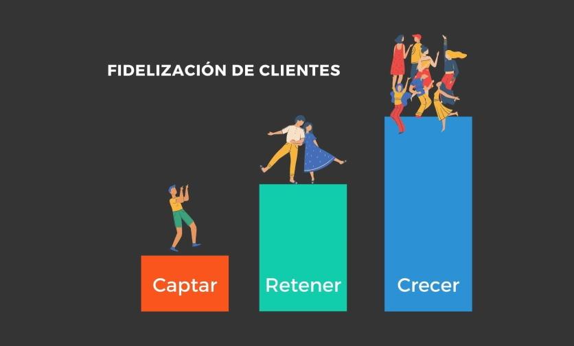 Fidelización clientes - concepto e importancia