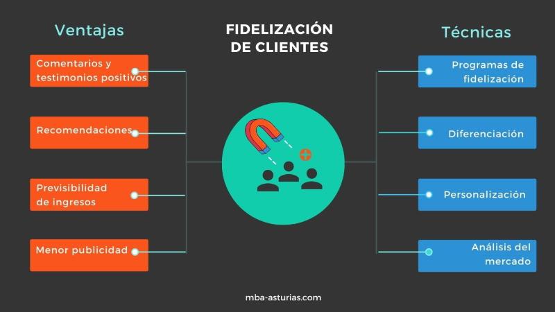 Infografía - fidelización clientes - técnicas y ventajas